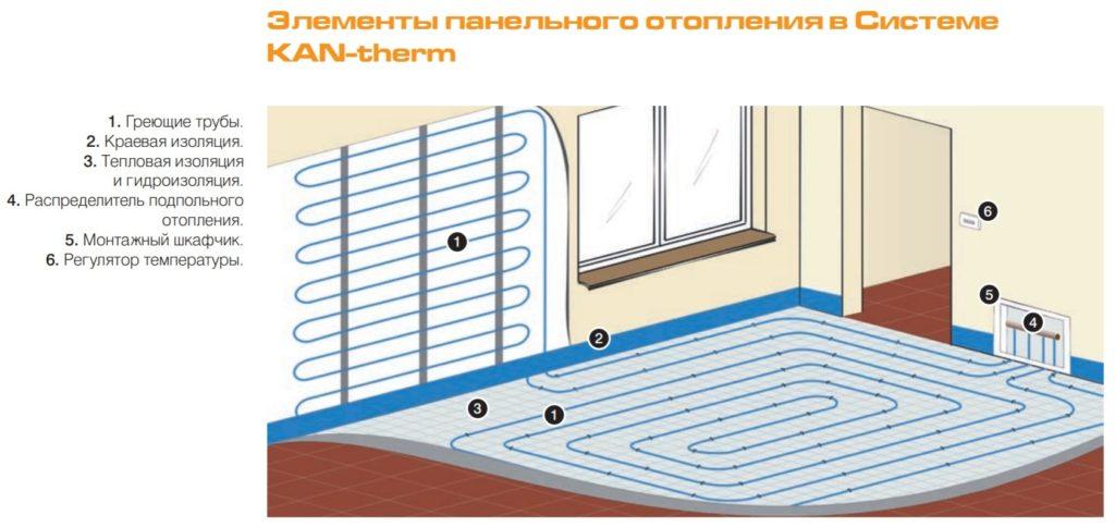 Панельное отопление