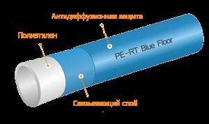 Полиэтиленовые трубы PE-RT Kan-therm